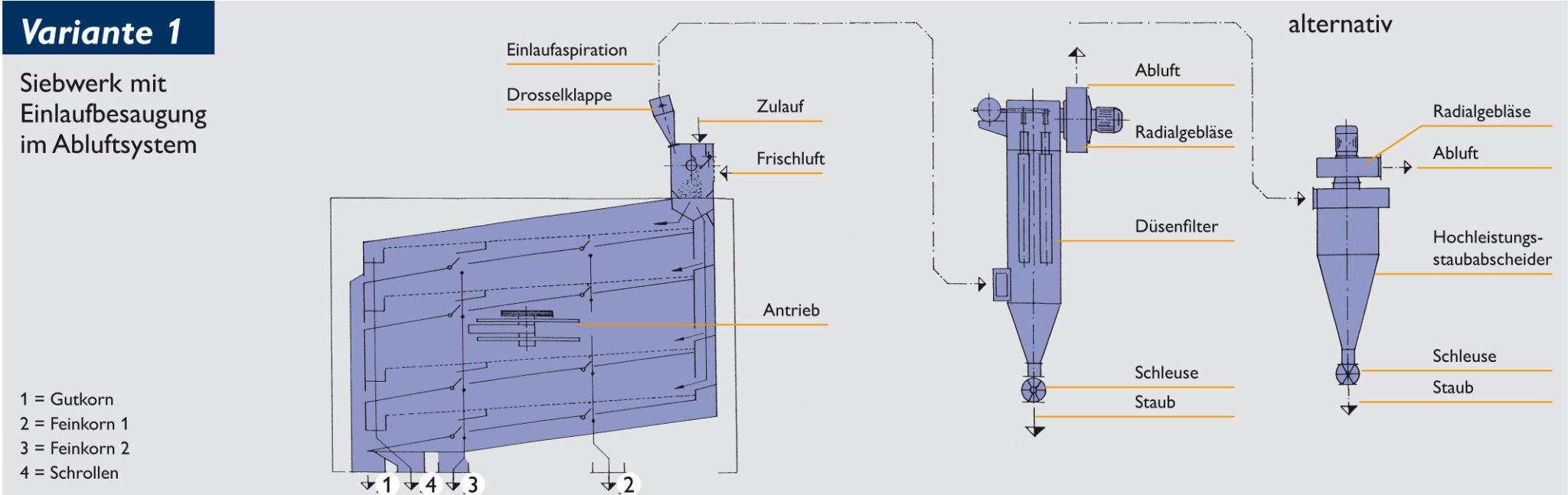 Siebwerk mit Einlaufaspiration im Abluftsystem