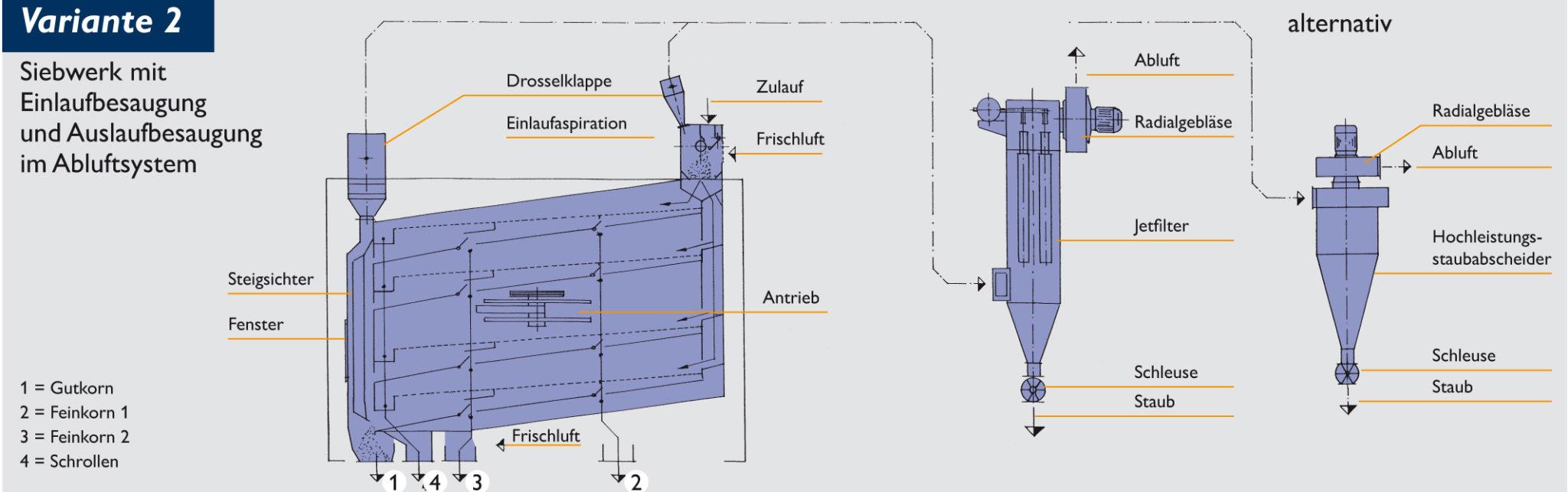 Siebwerk mit Ein- und Auslaufaspiration im Abluftsystem