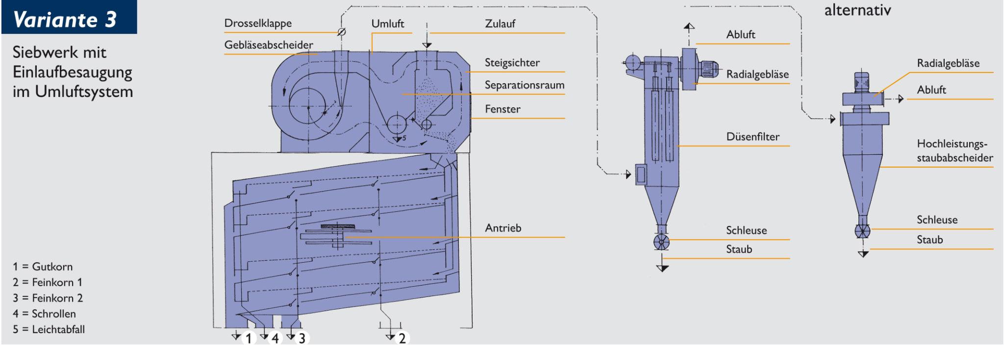 Siebwerk mit Einlaufaspiration im Umluftsystem