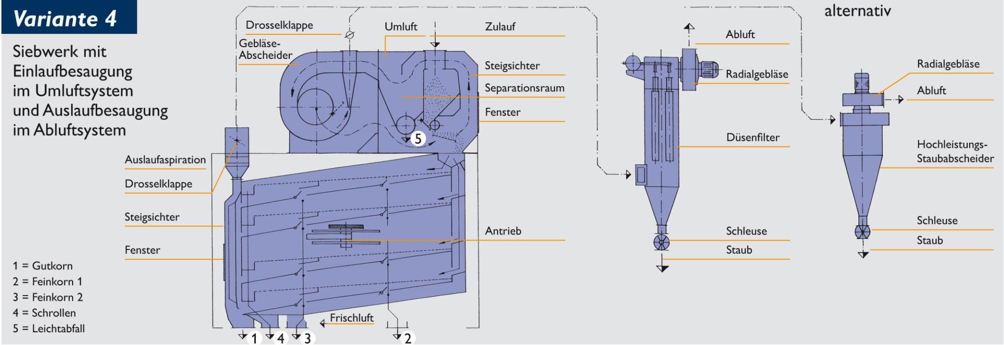Siebwerk mit Einlaufaspiration im Umluftsystem und Auslaufaspiration im Abluftsystem