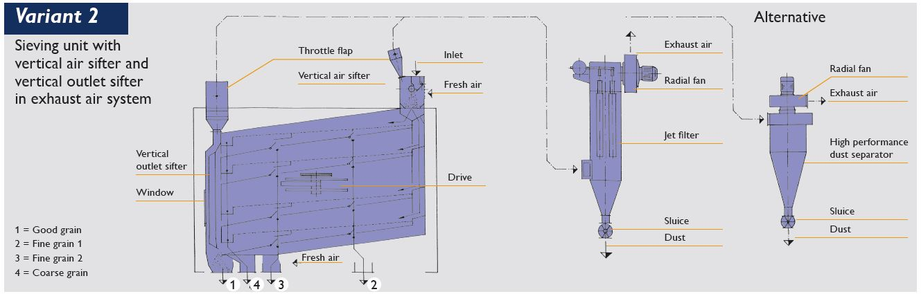 Variant 2: Sieving unit with vertical air sifter and vertical outlet sifter in exhaust air mode
